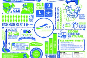 Cleveland Hopkins International Airport Releases New Infographic