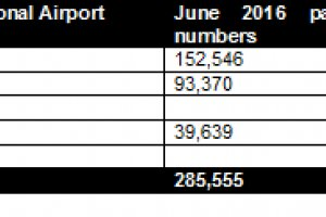 Aberdeen International Airport Reports Passenger Numbers For June 2016