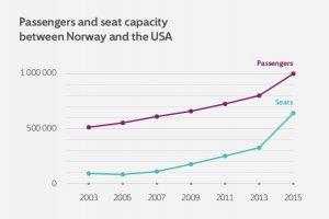 NORWEGIAN-AMERICAN TRAVEL FLOURISHING