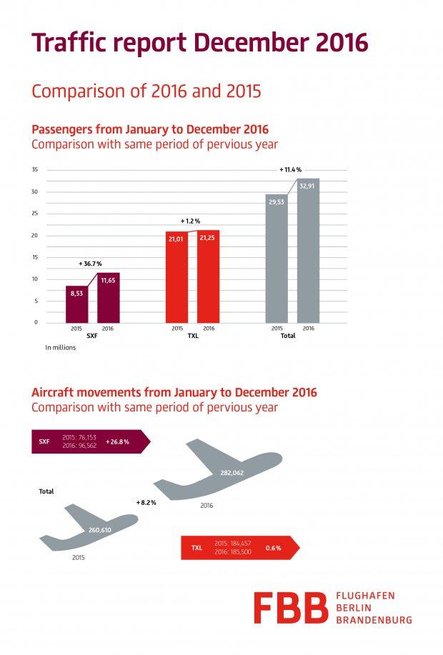 Passenger record 2016: 32.9 million passengers at Berlin's airports
