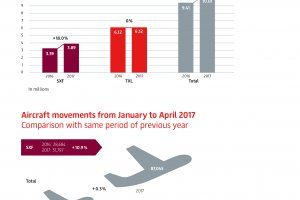 Double digit growth for Berlin's airports in April: