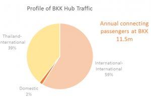 Dynamics of Connectivity – Bangkok – The Tourism Hub
