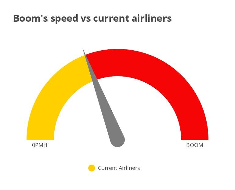 BOOM infographic