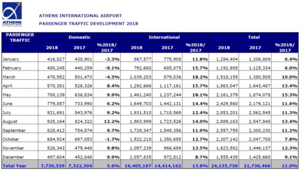 A New Year, a New Record!  2018, the 5th successive year of traffic increase with ATH  exceeding the 24 million passengers' mark  !!!