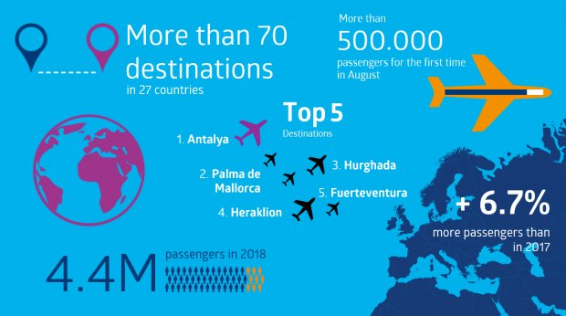 Setting records in 2018: Nuremberg Airport breaks the 4.4 million passenger mark for the first time ever
