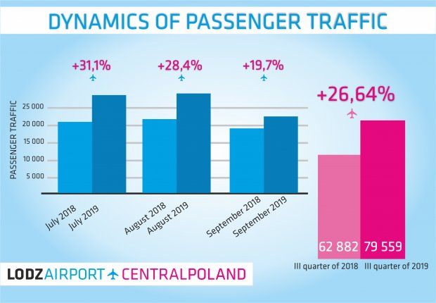 26% Rise in Passenger Numbers
