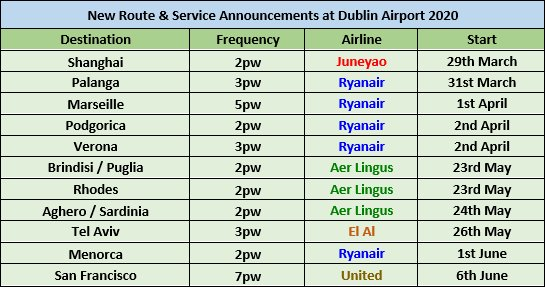 New Route & Service Announcements at Dublin Airport 2020
