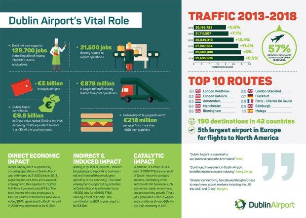 Dublin Airport Contributes €9.8 Billion To Irish Economy