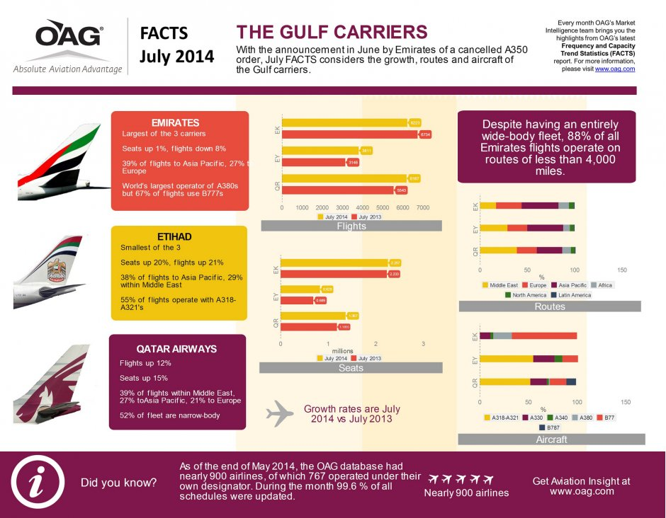 OAG FACTS Inforgraphic