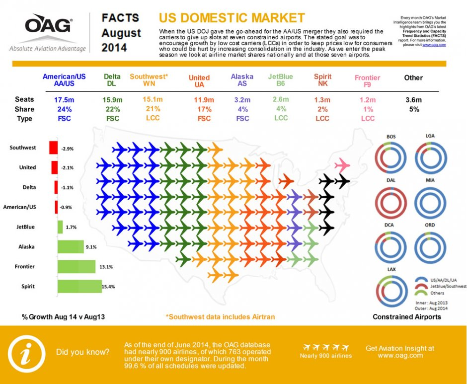 OAG FACTS August 2014