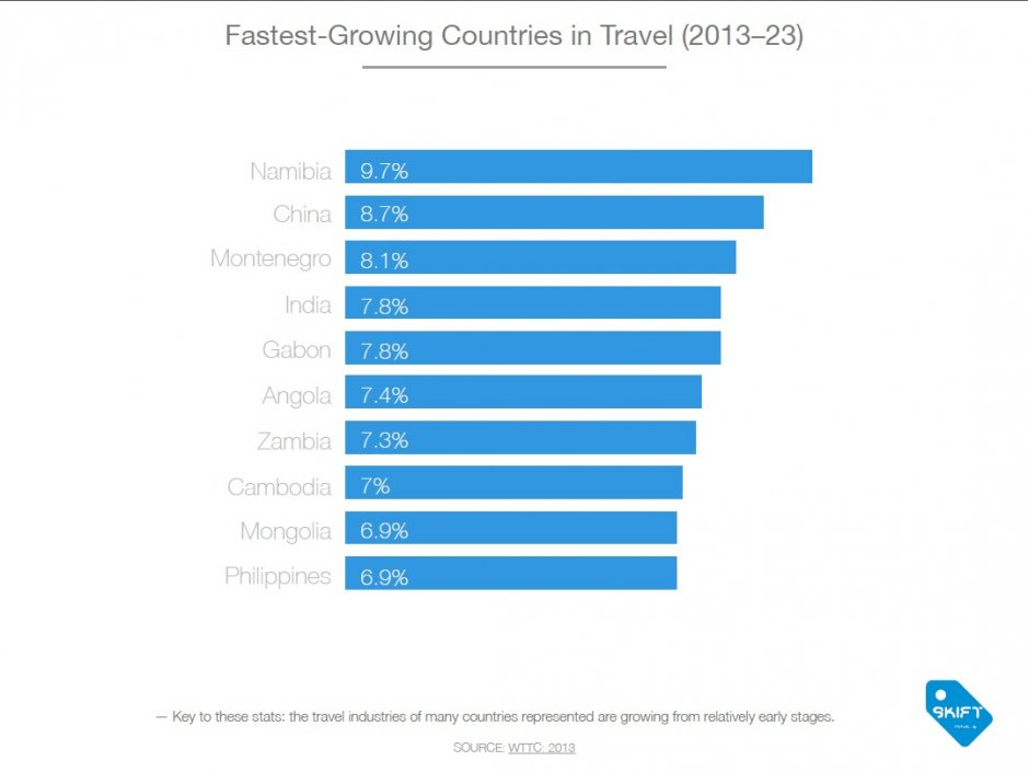 Fastest Growing Countries