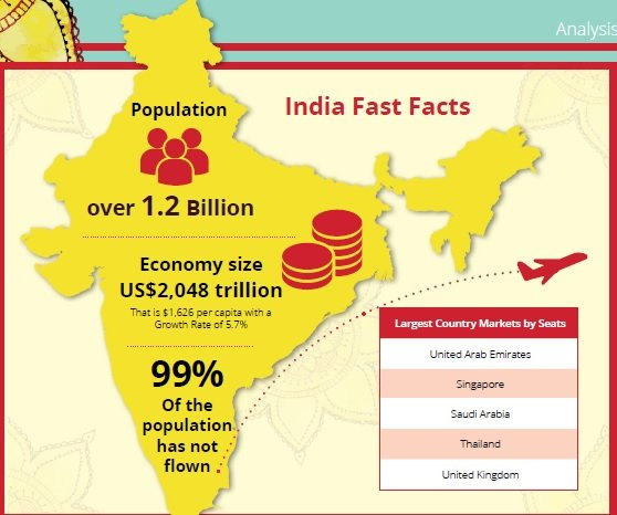 India Fast Facts