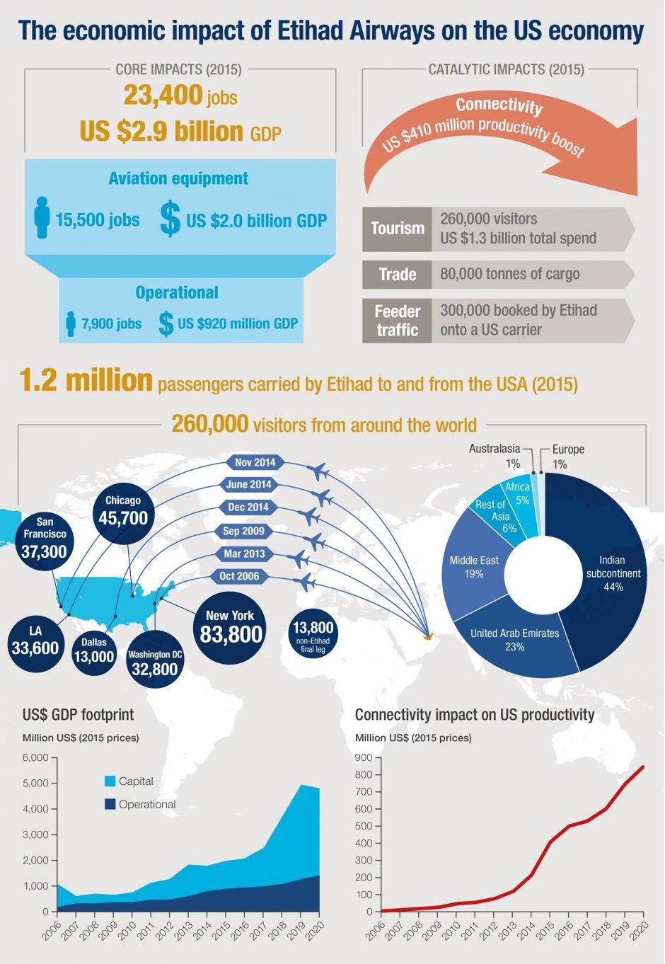 Etihad Infographic
