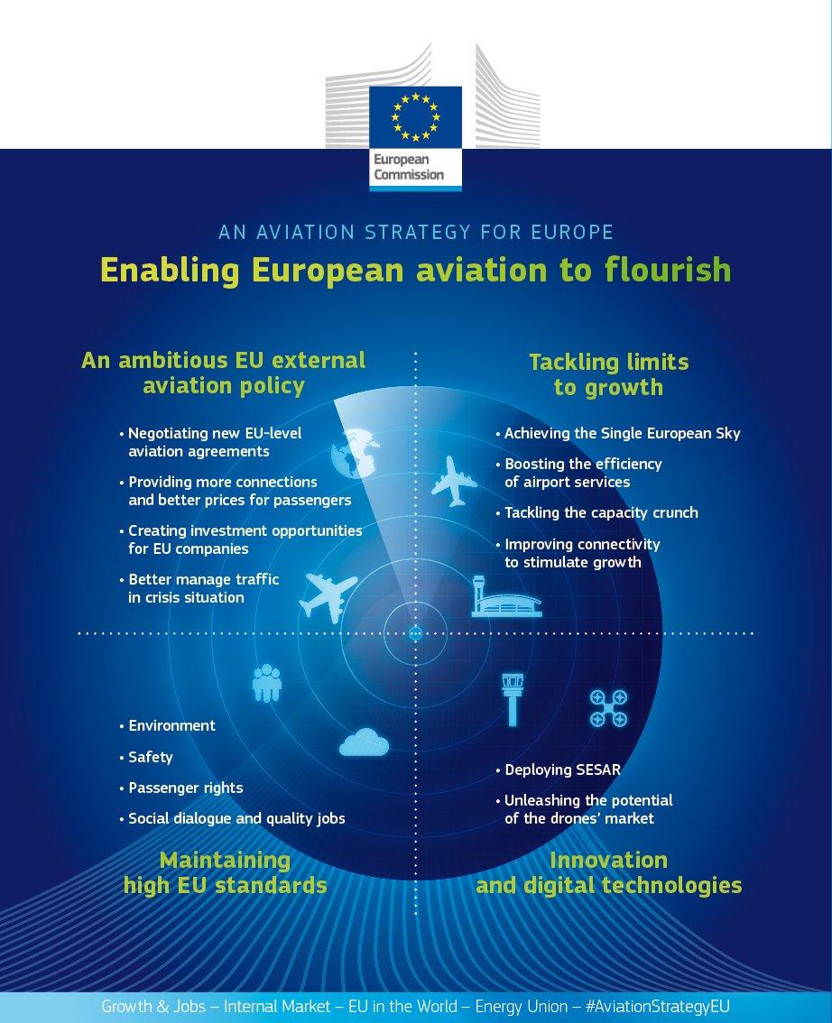 EU Strategy 3
