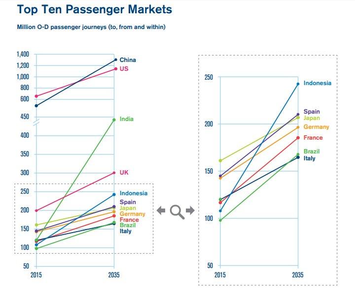 IATA Forecast