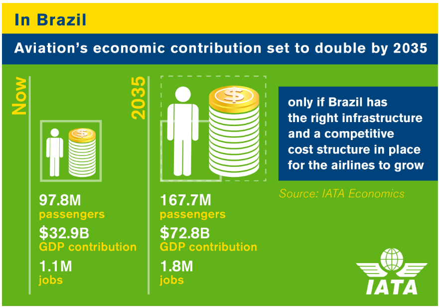 IATA Brazil