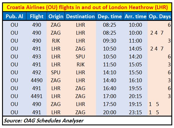 Croatia Airlines at London Heathrow