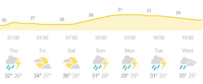 guangzhou weather