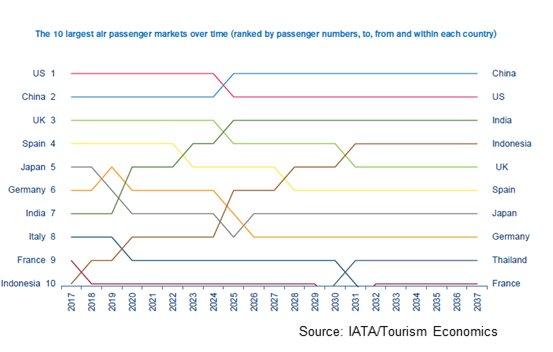 IATA slots graph