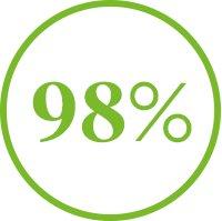 . 98%
